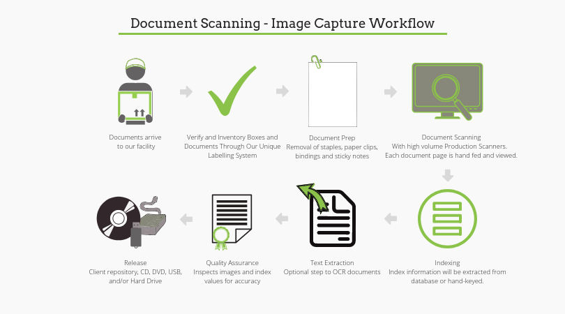 ESA Scanning Workflow
